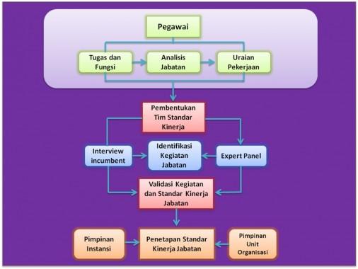 Mekanisme Penyusunan Standar Kinerja Jabatan