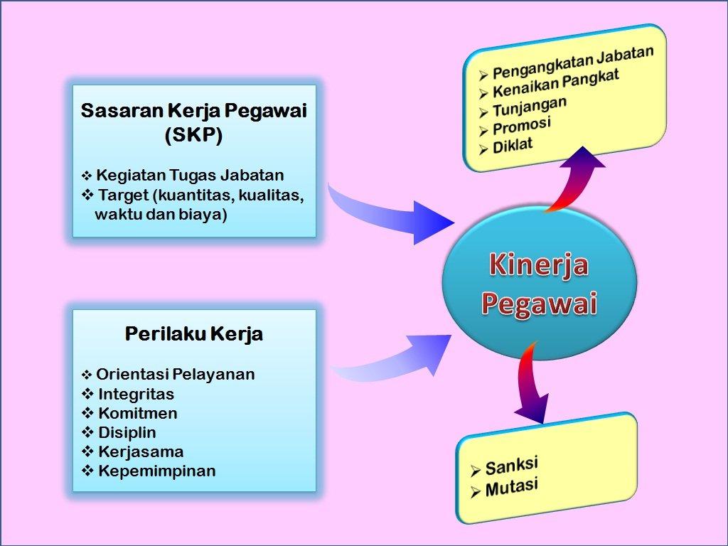 http://www.bkn.go.id/wp-content/uploads/2014/05/Penilaian-Kinerja-PNS.jpg