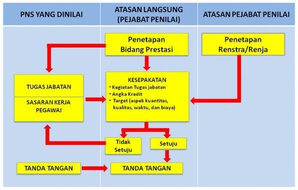 Proses Penyusunan SKP PNS