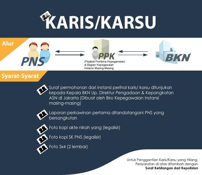 http://www.bkn.go.id/wp-content/uploads/2015/12/Infografis-Karis-Karsu.jpg