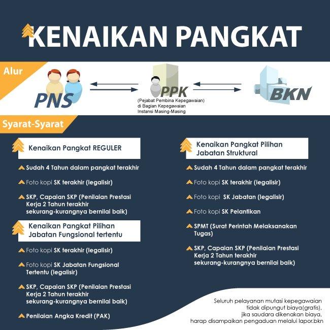 http://www.bkn.go.id/wp-content/uploads/2015/12/Infografis-Kenaikan-Pangkat.jpg