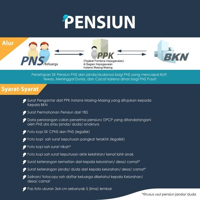 Infografis Pensiun