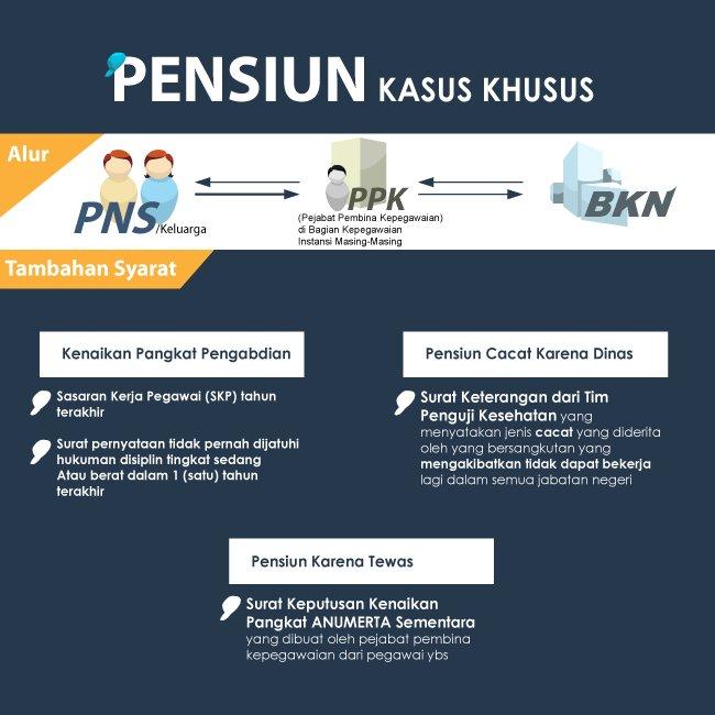 Infografis Pensiun2