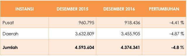 Tabel 2 - Jumlah PNS Menurut Status Pusat dan Daerah