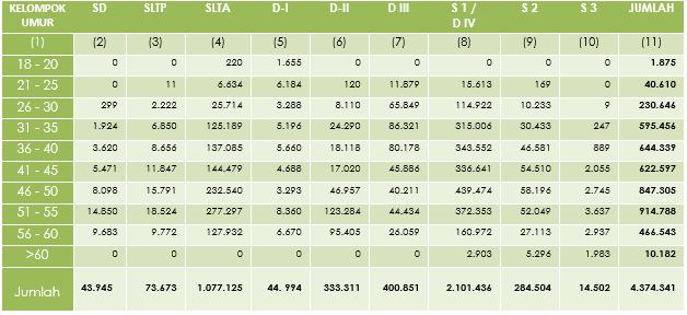Tabel 3 - Jumlah PNS Dirinci Menurut Kelompok Umur dan Tingkat Pendidikan