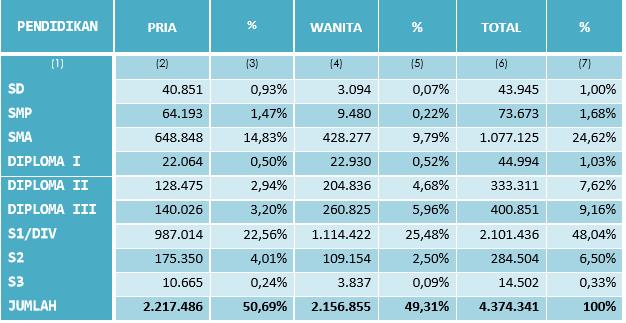 Tabel 4 - Jumlah PNS Dirinci Menurut Tingkat Pendidikan dan Jenis Kelamin