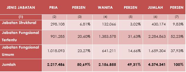 Tabel 5 - Jumlah PNS Dirinci Menurut Jenis Jabatan dan Jenis Kelamin