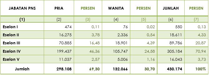Tabel 6 - Jumlah PNS Dirinci Menurut Jabatan Struktural dan Jenis Kelamin