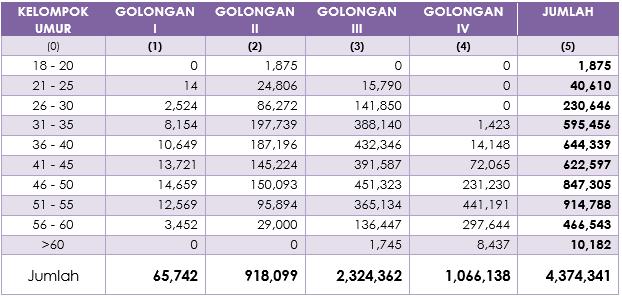Tabel 7 - Jumlah PNS Dirinci Menurut Usia dengan Golongan