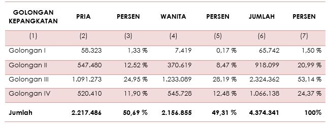 Tabel 8 - Jumlah PNS Dirinci Menurut Golongan dan Jenis Kelamin